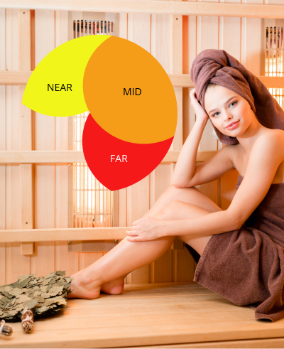 Fun fact – Infrared saunas are considered 7 times more effective at detoxifying heavy metals, toxic chemicals and other environmental toxins than traditional steam saunas.
